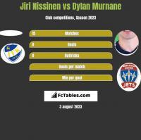 Jiri Nissinen vs Dylan Murnane h2h player stats