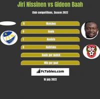 Jiri Nissinen vs Gideon Baah h2h player stats