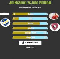 Jiri Nissinen vs Juho Pirttijoki h2h player stats