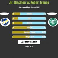Jiri Nissinen vs Robert Ivanov h2h player stats