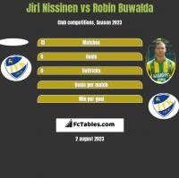 Jiri Nissinen vs Robin Buwalda h2h player stats