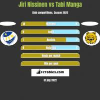 Jiri Nissinen vs Tabi Manga h2h player stats