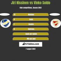 Jiri Nissinen vs Vinko Soldo h2h player stats