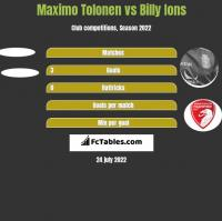 Maximo Tolonen vs Billy Ions h2h player stats