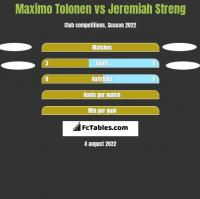 Maximo Tolonen vs Jeremiah Streng h2h player stats