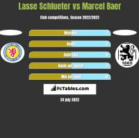 Lasse Schlueter vs Marcel Baer h2h player stats