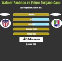 Walmer Pacheco vs Fainer Torijano Cano h2h player stats