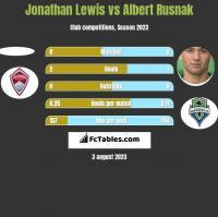 Jonathan Lewis vs Albert Rusnak h2h player stats