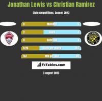 Jonathan Lewis vs Christian Ramirez h2h player stats