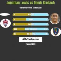 Jonathan Lewis vs Damir Kreilach h2h player stats