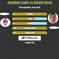 Jonathan Lewis vs Darwin Ceren h2h player stats