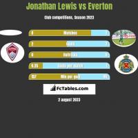 Jonathan Lewis vs Everton h2h player stats