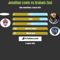 Jonathan Lewis vs Graham Zusi h2h player stats