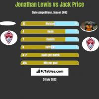 Jonathan Lewis vs Jack Price h2h player stats
