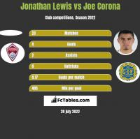 Jonathan Lewis vs Joe Corona h2h player stats