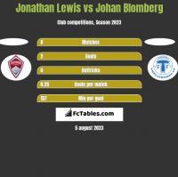 Jonathan Lewis vs Johan Blomberg h2h player stats