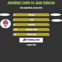 Jonathan Lewis vs Juan Cabezas h2h player stats