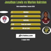 Jonathan Lewis vs Marlon Hairston h2h player stats
