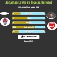 Jonathan Lewis vs Nicolas Benezet h2h player stats
