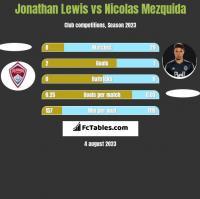 Jonathan Lewis vs Nicolas Mezquida h2h player stats