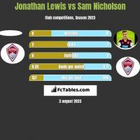 Jonathan Lewis vs Sam Nicholson h2h player stats