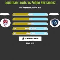 Jonathan Lewis vs Felipe Hernandez h2h player stats