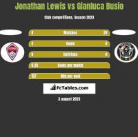 Jonathan Lewis vs Gianluca Busio h2h player stats