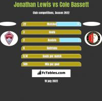 Jonathan Lewis vs Cole Bassett h2h player stats
