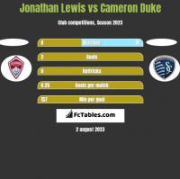Jonathan Lewis vs Cameron Duke h2h player stats