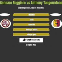Gennaro Ruggiero vs Anthony Taugourdeau h2h player stats