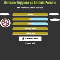 Gennaro Ruggiero vs Antonio Porcino h2h player stats