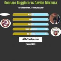 Gennaro Ruggiero vs Davide Marsura h2h player stats