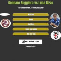 Gennaro Ruggiero vs Luca Rizzo h2h player stats