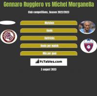 Gennaro Ruggiero vs Michel Morganella h2h player stats