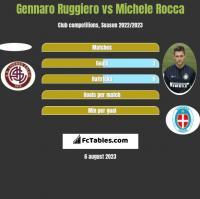 Gennaro Ruggiero vs Michele Rocca h2h player stats