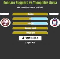 Gennaro Ruggiero vs Theophilus Awua h2h player stats
