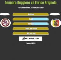 Gennaro Ruggiero vs Enrico Brignola h2h player stats
