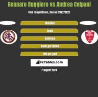 Gennaro Ruggiero vs Andrea Colpani h2h player stats