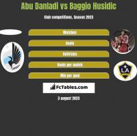 Abu Danladi vs Baggio Husidic h2h player stats