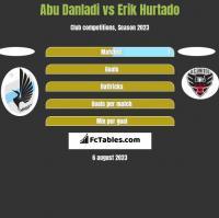 Abu Danladi vs Erik Hurtado h2h player stats