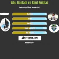 Abu Danladi vs Raul Ruidiaz h2h player stats