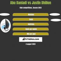 Abu Danladi vs Justin Dhillon h2h player stats