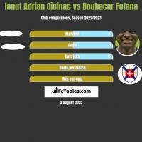 Ionut Adrian Cioinac vs Boubacar Fofana h2h player stats
