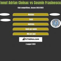 Ionut Adrian Cioinac vs Cosmin Frasinescu h2h player stats