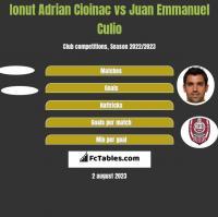 Ionut Adrian Cioinac vs Juan Emmanuel Culio h2h player stats