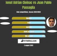 Ionut Adrian Cioinac vs Juan Pablo Passaglia h2h player stats