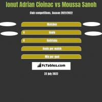 Ionut Adrian Cioinac vs Moussa Sanoh h2h player stats