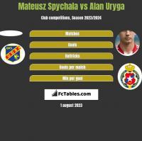 Mateusz Spychala vs Alan Uryga h2h player stats