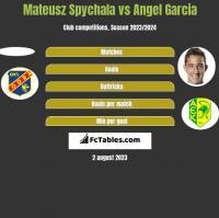 Mateusz Spychala vs Angel Garcia h2h player stats