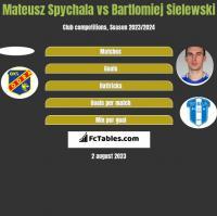 Mateusz Spychala vs Bartłomiej Sielewski h2h player stats